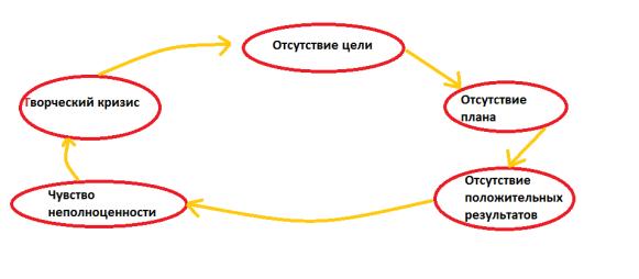 Замкнутый круг при отсутствии цели